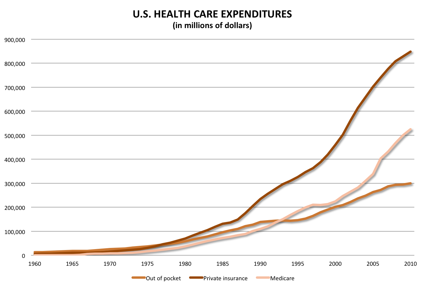 11 Ways To Reduce Healthcare Spending Policy Medicine