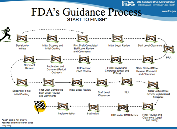 Fda Cdrh Workshop On Future Guidance Documents Policy Medicine