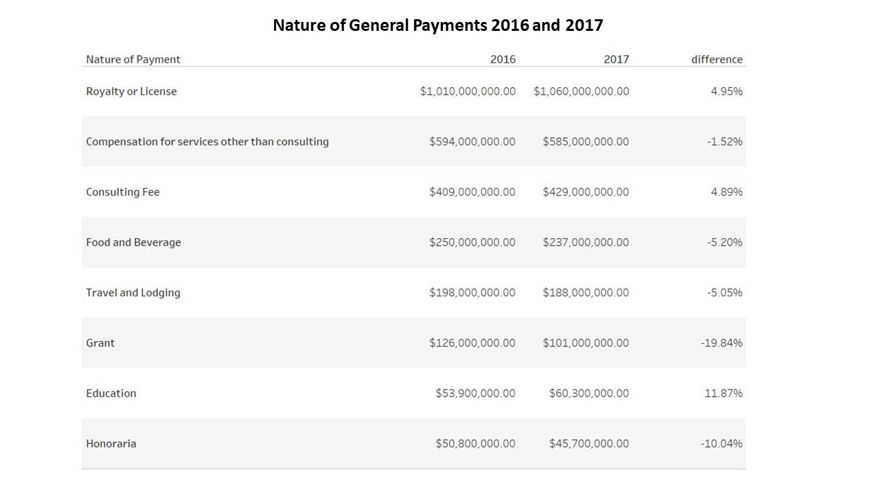 Open Payments Data 2017: Significant Drop in Number of