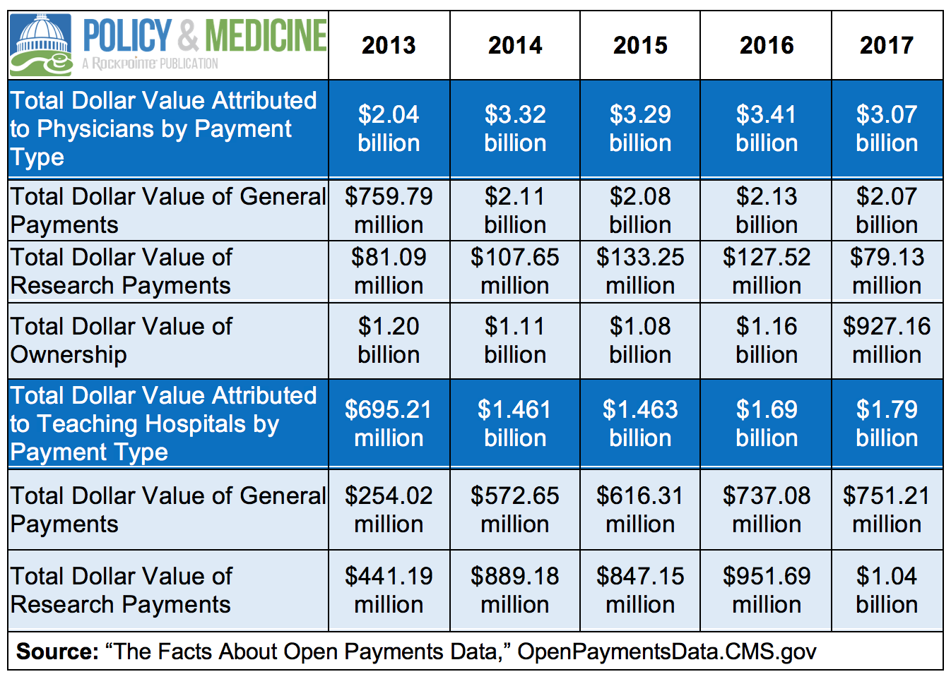 physician fee report podiatry