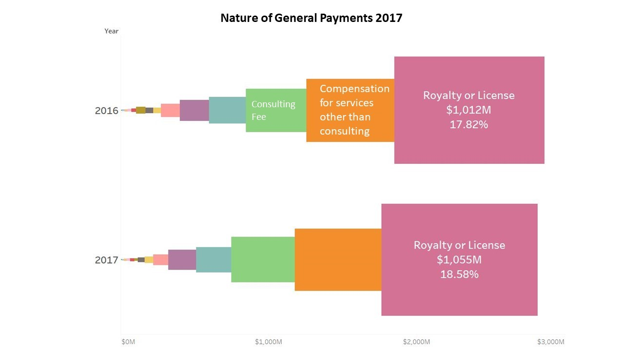 Open Payments Data 2017: Significant Drop in Number of Payments